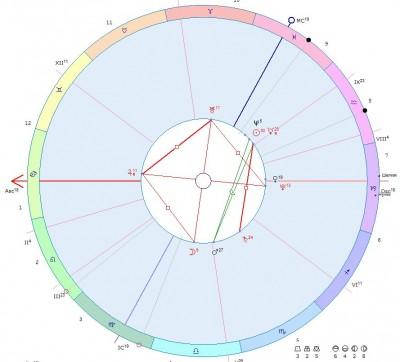 Астрологическая карта за 18 февраля 2014 года