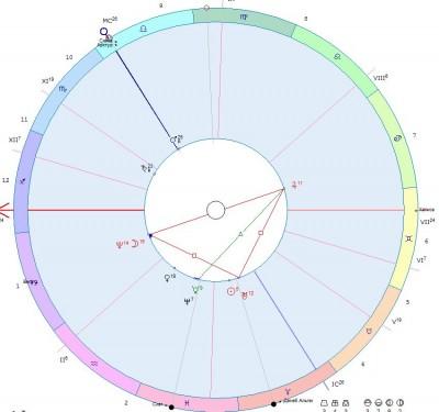 Астрологическая карта за 25 марта 2014 года